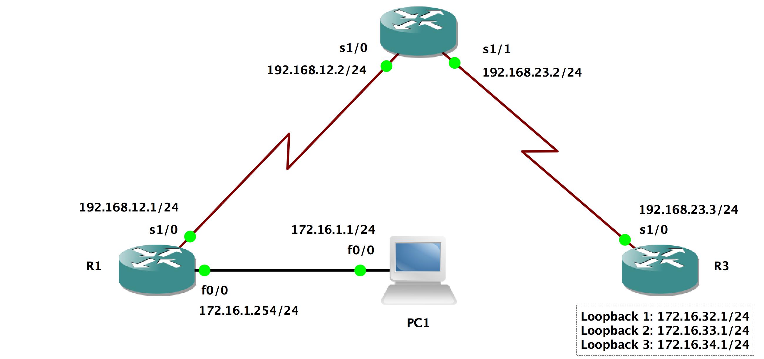 Multiple Area OSPF