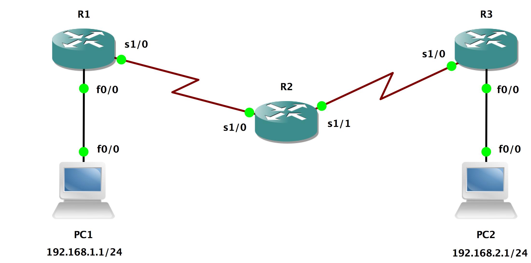 Single Area OSPF
